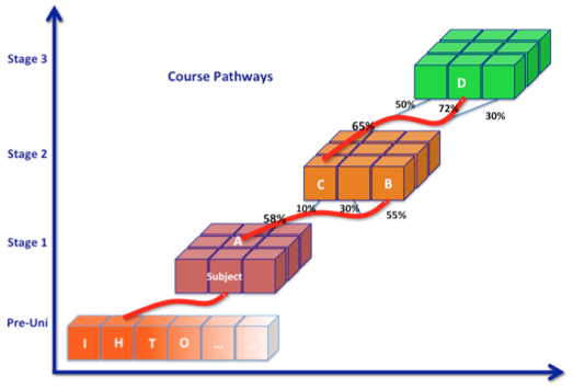 Course Pathways: Making the right choices for the right reasons